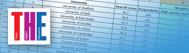 The Times Higher Education Student Experience Survey 2014